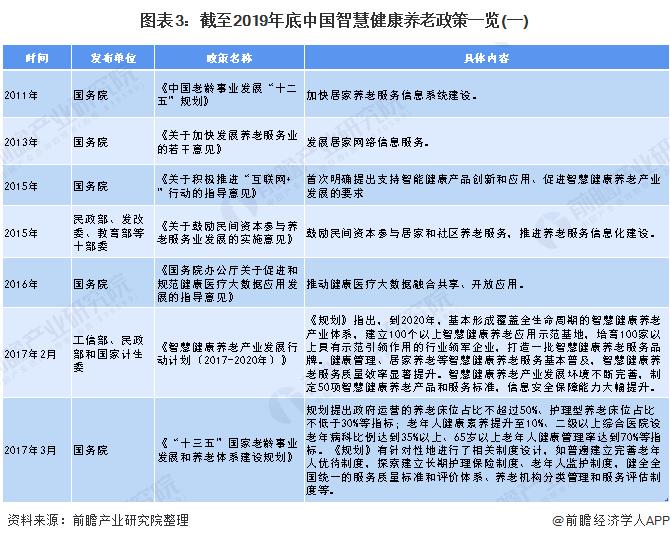 图表3:截至2019年底中国智慧健康养老政策一览(一)