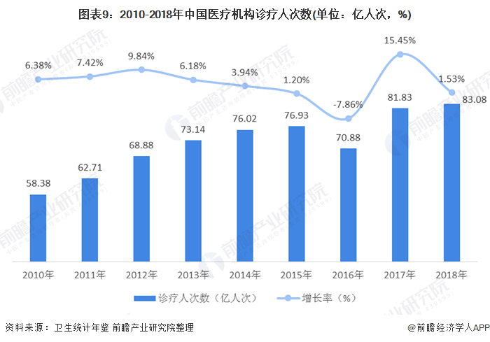 圖表9:2010-2018年中國醫療機構診療人次數(單位:億人次,%)
