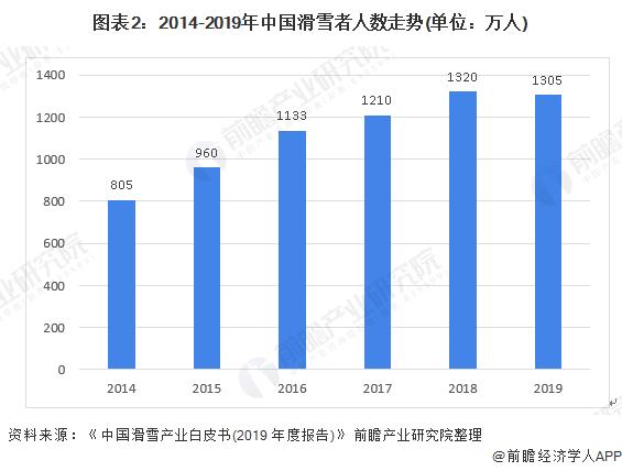 图表2:2014-2019年中国滑雪者人数走势(单位:万人)