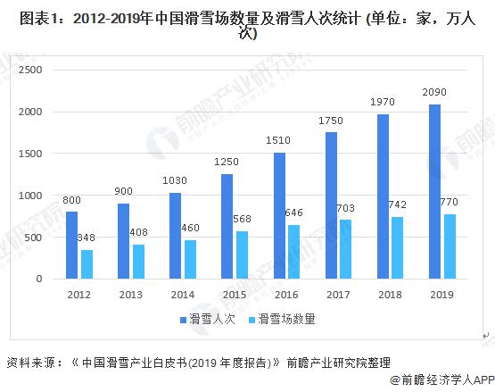 图表1:2012-2019年中国滑雪场数量及滑雪人次统计 (单位:家,万人次)