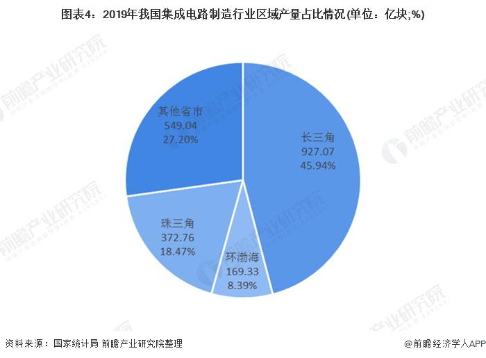 图表4:2019年我国集成电路制造行业区域产量占比情况(单位:亿块;%)