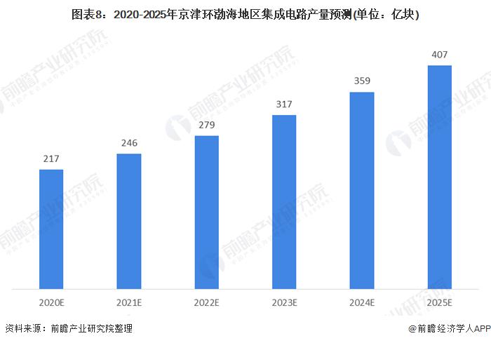 图表8:2020-2025年京津环渤海地区集成电路产量预测(单位:亿块)