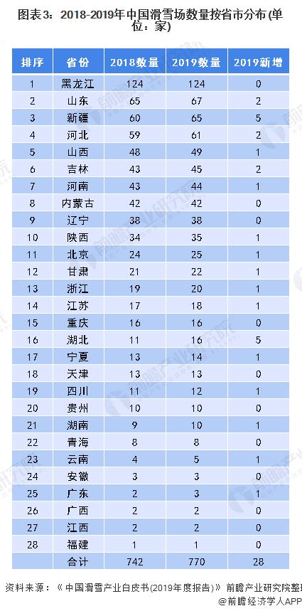 图表3:2018-2019年中国滑雪场数量按省市分布(单位:家)