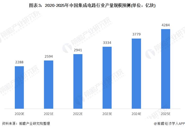 图表3:2020-2025年中国集成电路行业产量规模预测(单位:亿块)