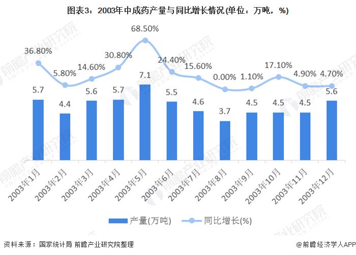 圖表3:2003年中成藥產量與同比增長情況(單位:萬噸,%)