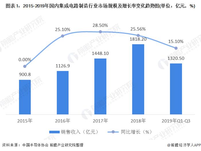图表1:2015-2019年国内集成电路制造行业市场规模及增长率变化趋势图(单位:亿元,%)