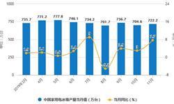 2019年前11月中国<em>冰箱</em>行业市场分析:产量接近7660万台 出口量突破5000万台