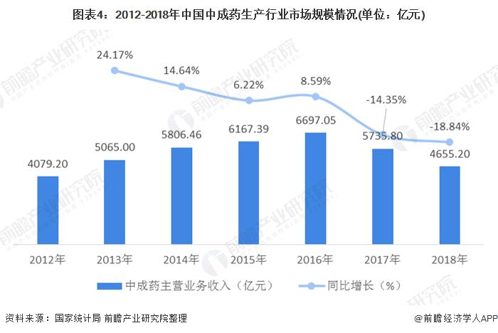 圖表4:2012-2018年中國中成藥生產行業市場規模情況(單位:億元)