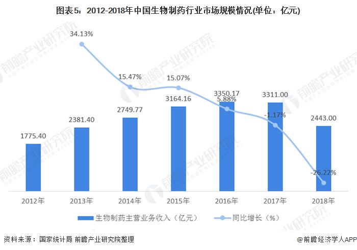圖表5:2012-2018年中國生物制藥行業市場規模情況(單位:億元)