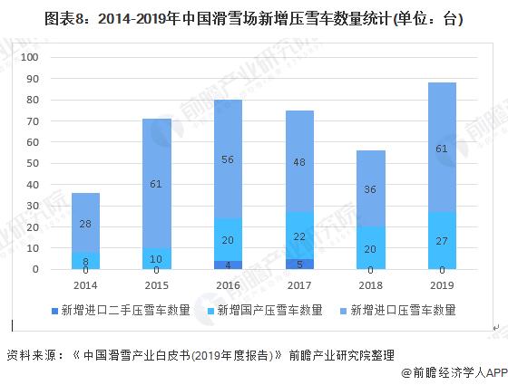 图表8:2014-2019年中国滑雪场新增压雪车数量统计(单位:台)