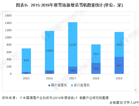 图表9:2015-2019年滑雪场新增造雪机数量统计(单位:家)