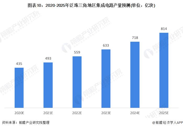 图表10:2020-2025年泛珠三角地区集成电路产量预测(单位:亿块)