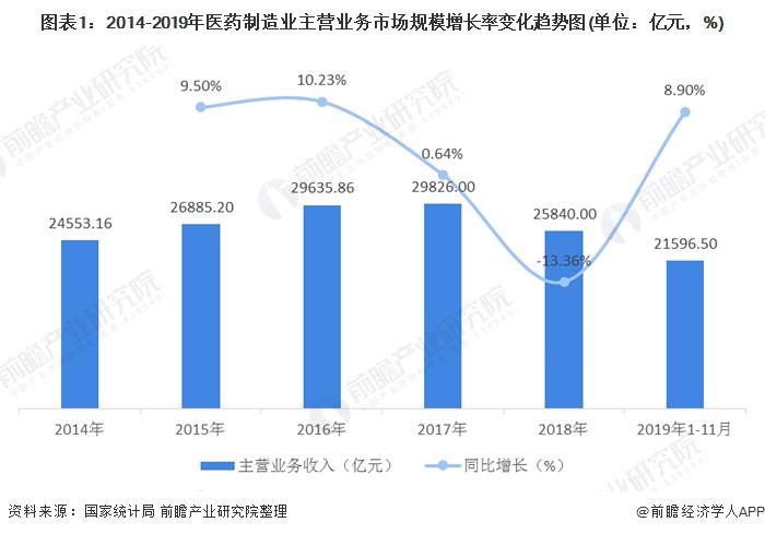圖表1:2014-2019年醫藥制造業主營業務市場規模增長率變化趨勢圖(單位:億元,%)