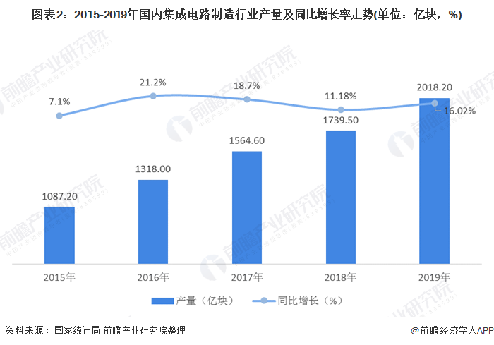 图表2:2015-2019年国内集成电路制造行业产量及同比增长率走势(单位:亿块,%)