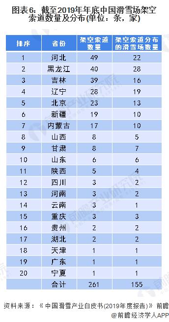 图表6:截至2019年年底中国滑雪场架空索道数量及分布(单位:条,家)