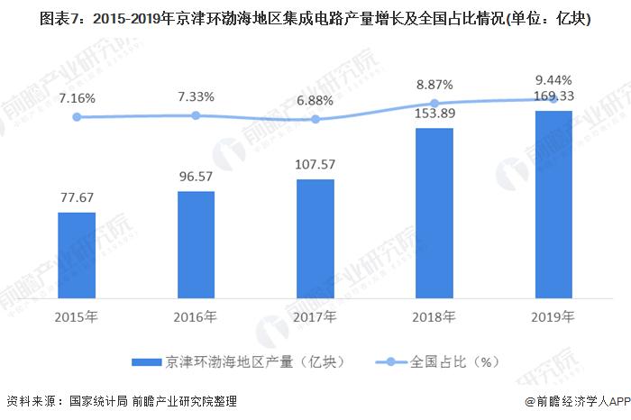 图表7:2015-2019年京津环渤海地区集成电路产量增长及全国占比情况(单位:亿块)