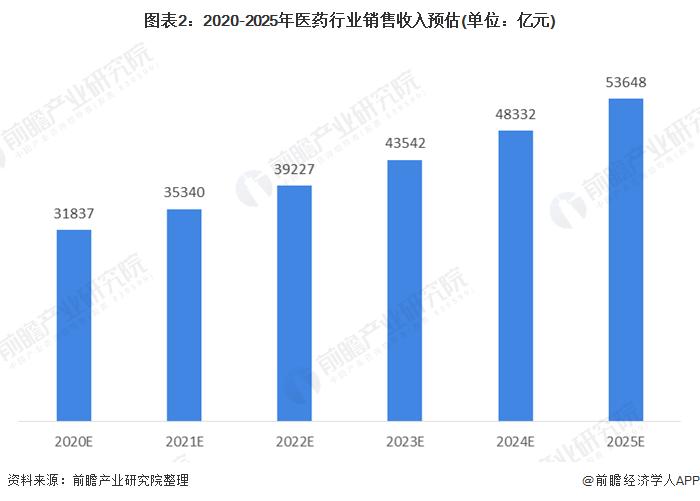 圖表2:2020-2025年醫藥行業銷售收入預估(單位:億元)