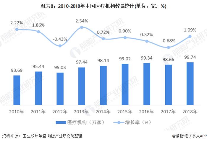 圖表8:2010-2018年中國醫療機構數量統計(單位:家,%)