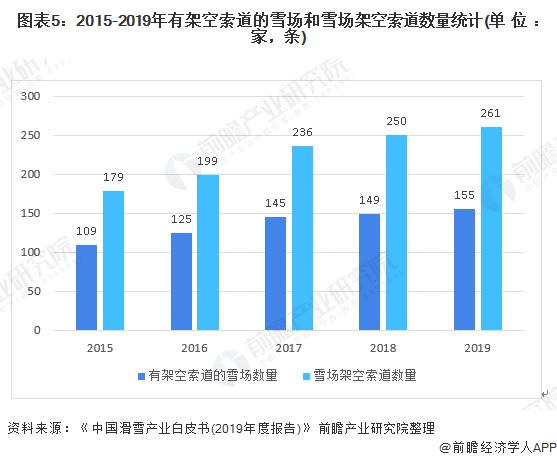 图表5:2015-2019年有架空索道的雪场和雪场架空索道数量统计(单位:家,条)