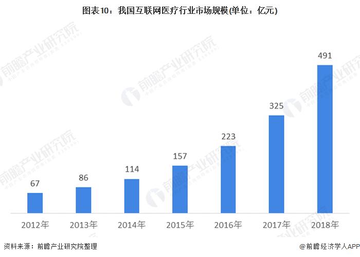 圖表10:我國互聯網醫療行業市場規模(單位:億元)