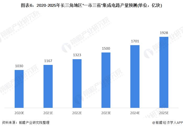 """图表6:2020-2025年长三角地区""""一市三省""""集成电路产量预测(单位:亿块)"""