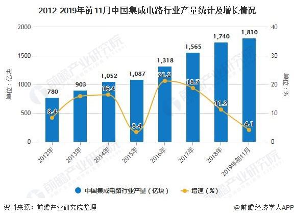 2012-2019年前11月中国集成电路行业产量统计及增长情况