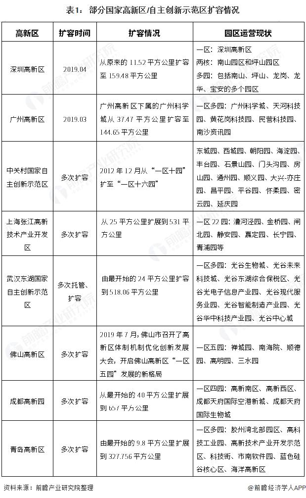 表1: 部分国家高新区/自主创新示范区扩容情况