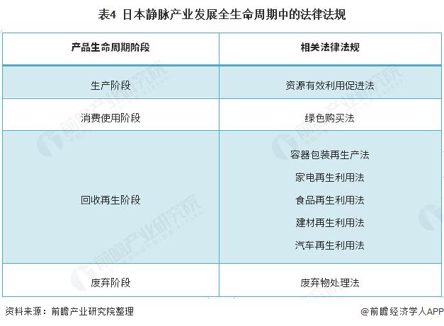 表4  日本静脉产业发展全生命周期中的法律法规