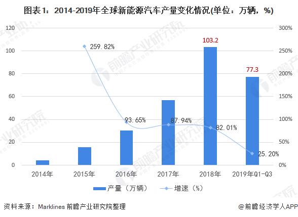 图表1:2014-2019年全球新能源汽车产量变化情况(单位:万辆,%)