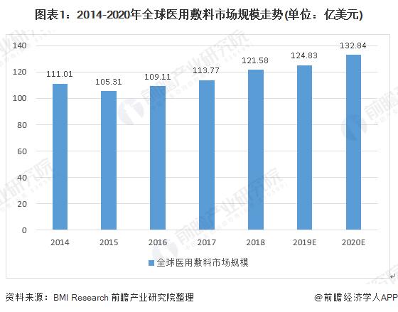 图表1:2014-2020年全球医用敷料市场规模走势(单位:亿美元)