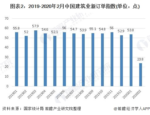 图表2:2019-2020年2月中国建筑业新订单指数(单位:点)