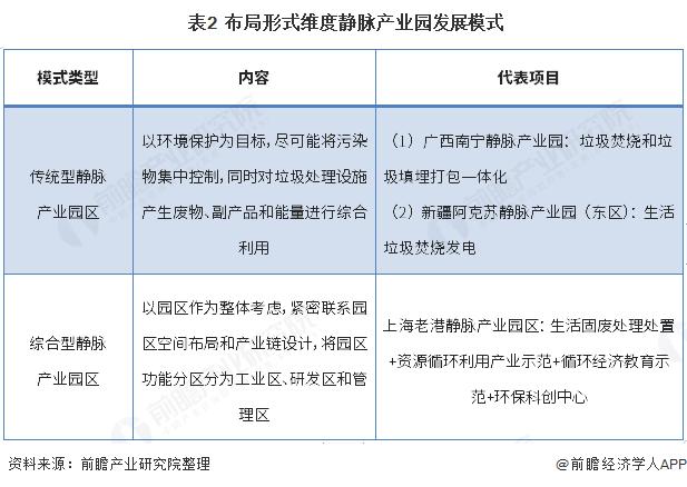 表2  布局形式维度静脉产业园发展模式
