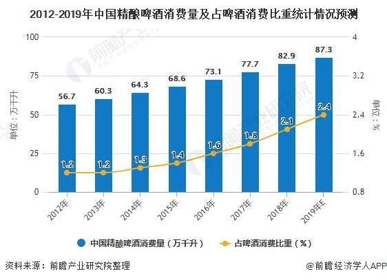 2012-2019年中国精酿啤酒消费量及占啤酒消费比重统计情况预测