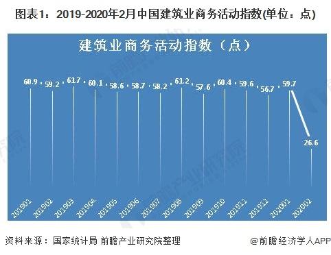 图表1:2019-2020年2月中国建筑业商务活动指数(单位:点)