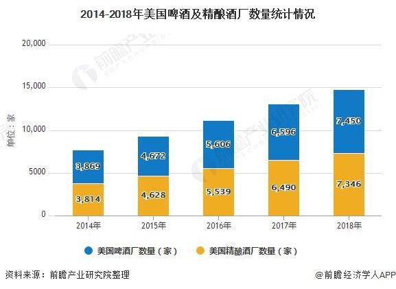 2014-2018年美国啤酒及精酿酒厂数量统计情况