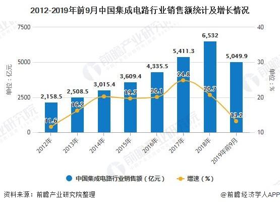 2012-2019年前9月中国集成电路行业销售额统计及增长情况