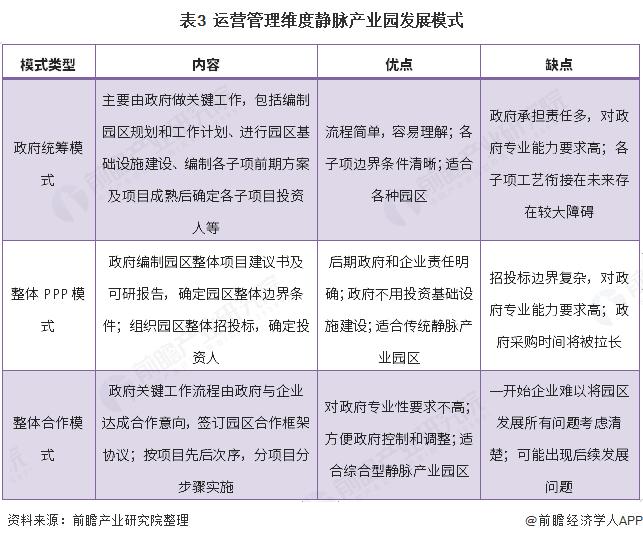 表3  运营管理维度静脉产业园发展模式