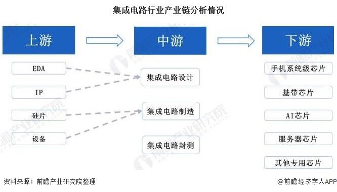 集成电路行业产业链分析情况