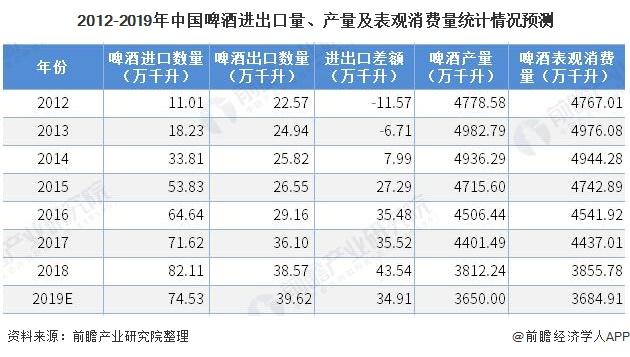 2012-2019年中国啤酒进出口量、产量及表观消费量统计情况预测