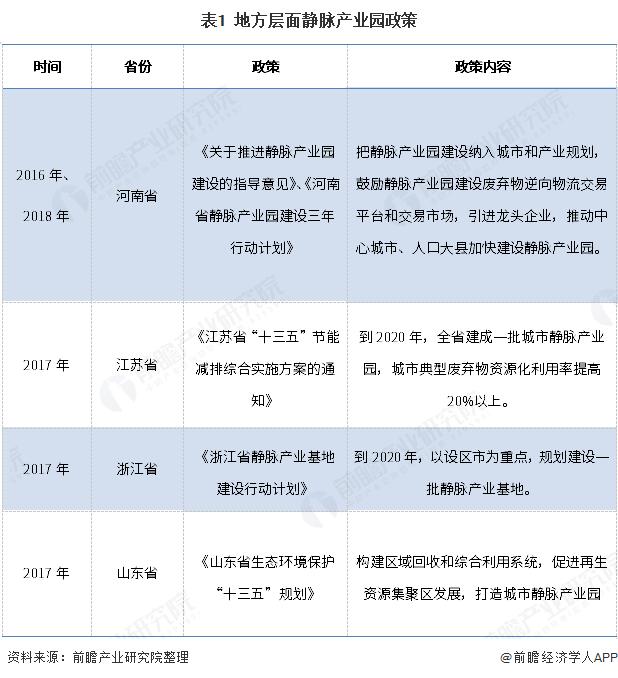 表1  地方层面静脉产业园政策