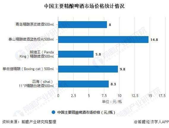 中国主要精酿啤酒市场价格统计情况