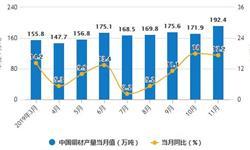 2019年前11月中国<em>铜</em><em>材</em>行业市场分析:产量超1770万吨 出口量接近77万吨