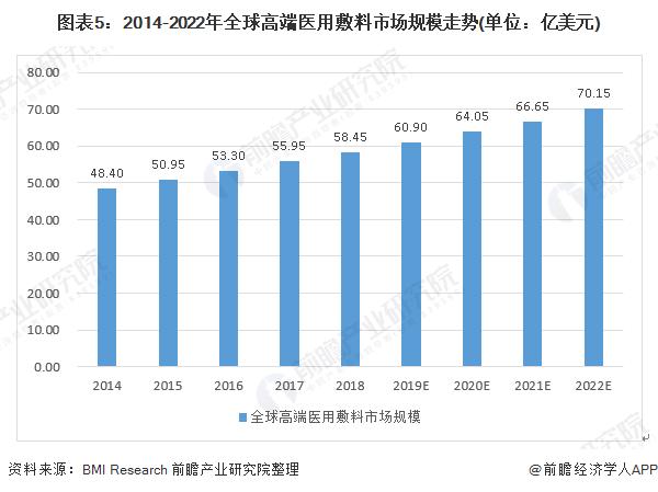 图表5:2014-2022年全球高端医用敷料市场规模走势(单位:亿美元)