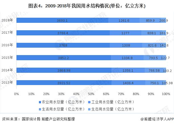 图表4:2009-2018年我国用水结构情况(单位:亿立方米)