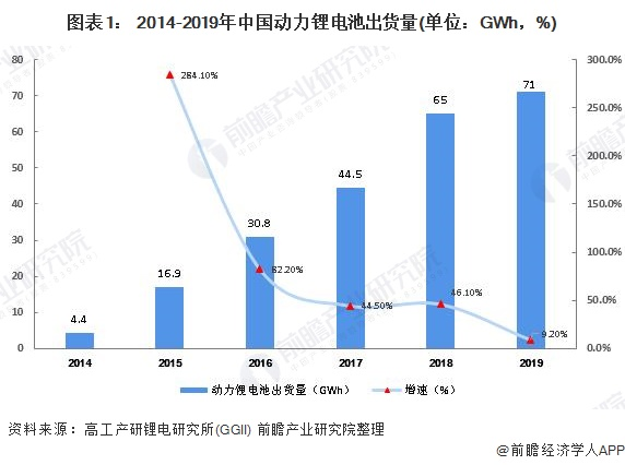 图表1: 2014-2019年中国动力锂电池出货量(单位:GWh,%)