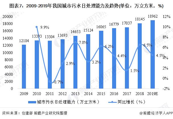 图表7:2009-2019年我国城市污水日处理能力及趋势(单位:万立方米,%)