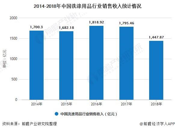 2014-2018年中国洗涤用品行业销售收入统计情况