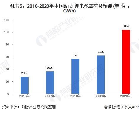 图表5:2016-2020年中国动力锂电池需求及预测(单位:GWh)