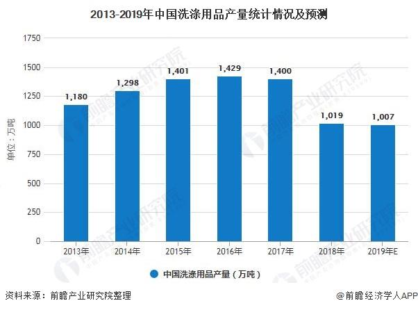 2013-2019年中国洗涤用品产量统计情况及预测