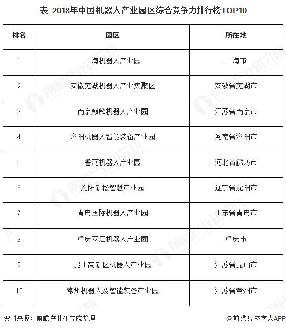 表  2018年中国机器人产业园区综合竞争力排行榜TOP10